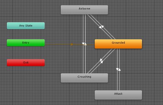 ThirdPersonAnimationController Attack Animator