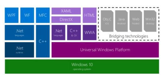Windows 10 アプリ